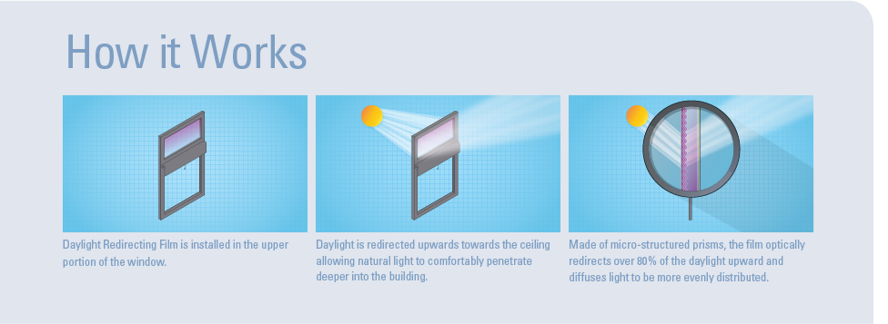 How Daylight Redirecting Window Film Works