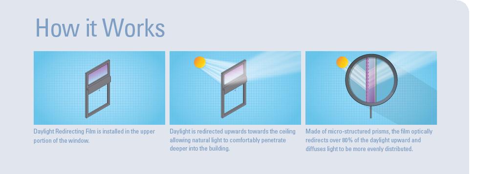 3m Daylight Redirecting Window Film Denver Window Film